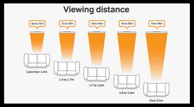 Distanza divano tv casamia idea di immagine for Distanza tv 4k